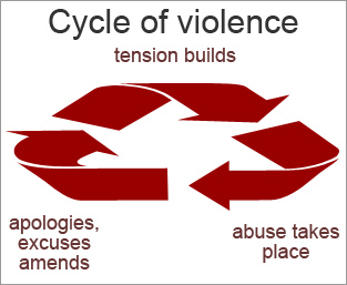 Abuse_cycle_of_domestic_violence.jpg