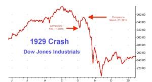 1929-Stock-Market-Crash-Daily-Chart